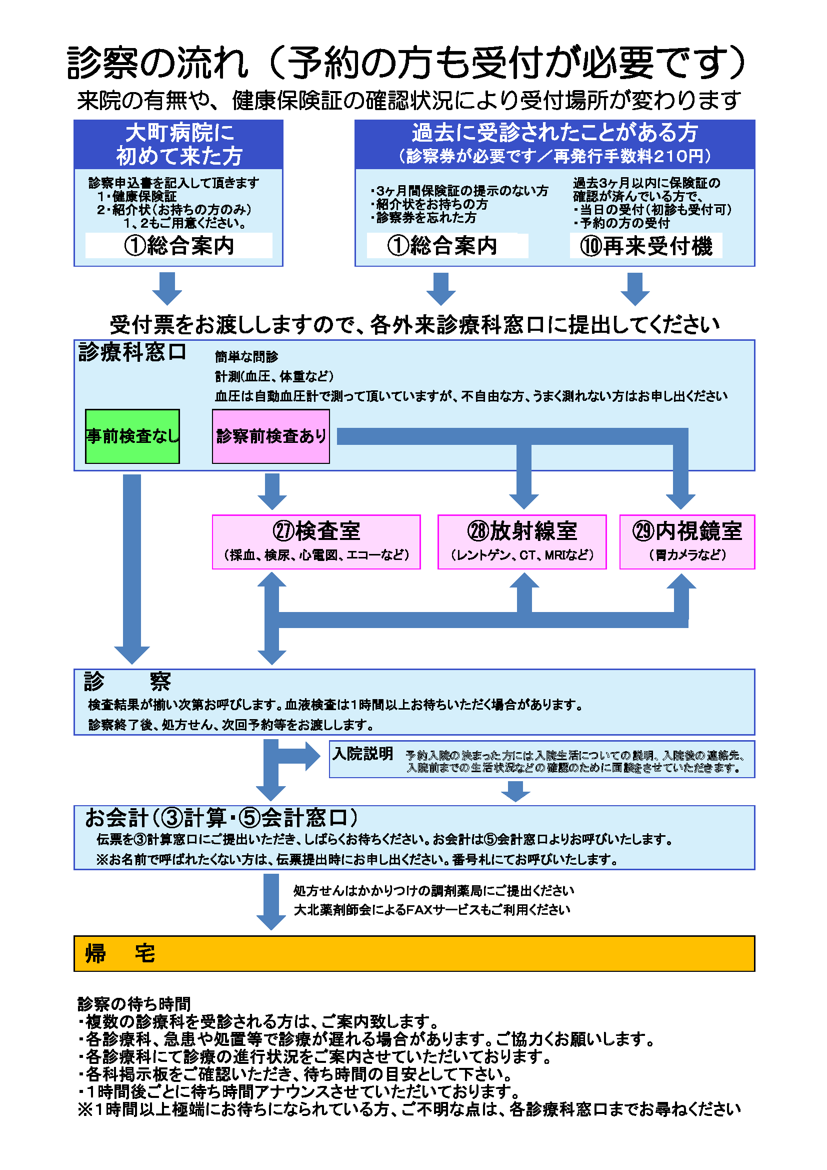 https://www.omachi-hospital.jp/images/Flow%20of%20examinations.png