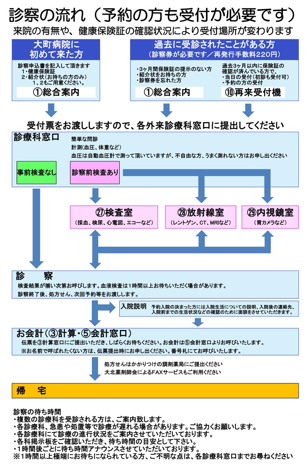 https://www.omachi-hospital.jp/visit/outpatient/Flow-of-examinations.png